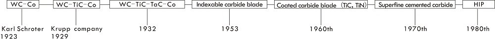 碳化钨的发展.jpg